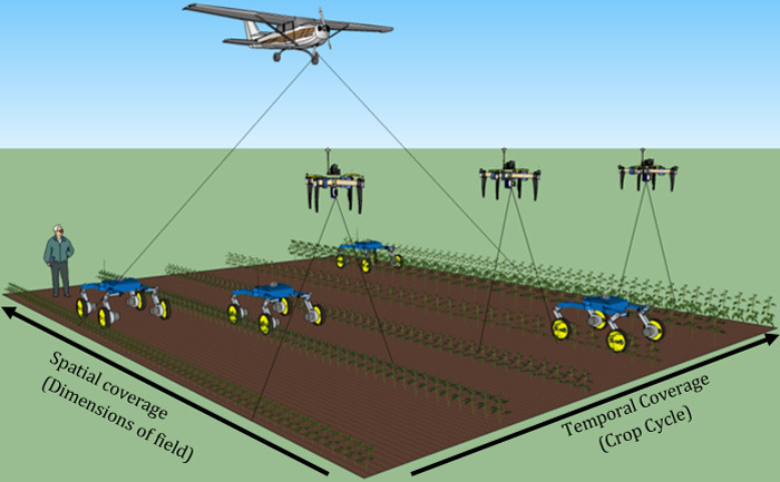 drawing of drones flying over an ag field
