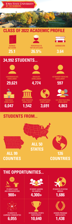 Infographic of enrollment stats